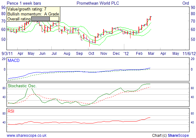 Alpesh Patel fiters Momentum Value filter weekly Promethean