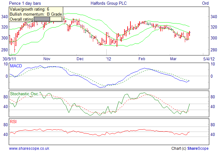 Alpesh Patel fiters Bullish short term filter daily Halfords Group