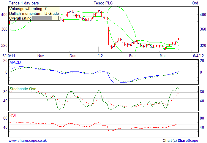 Alpesh Patel fiters Bullish short term filter daily Tesco