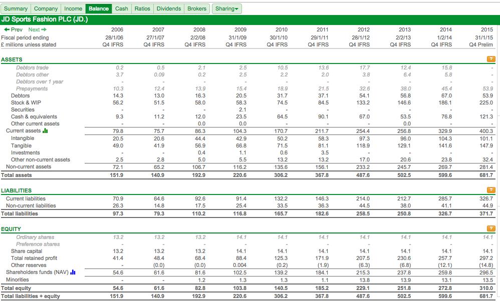 balance sheet uk example