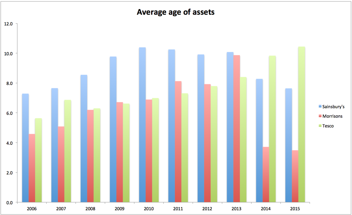 bca1bef086c50 The average age of its assets has been increasing. This is not too  surprising as the company has been in financial difficulties.