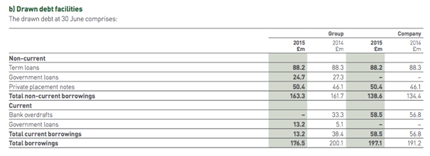 8adf1dd8a4634 Above we can see the makeup of the company s borrowings. Below we can see  the average interest rates paid on those borrowings. There s nothing to  suggest ...