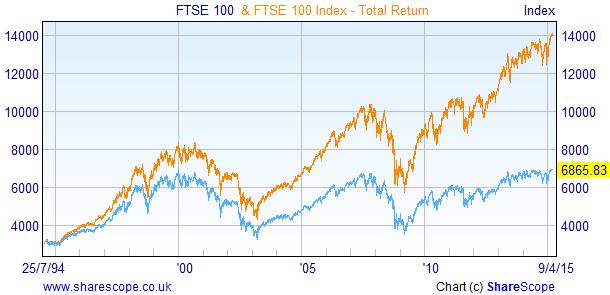Total Return Index