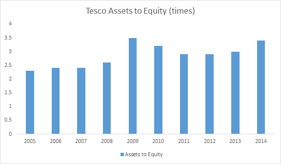 tesco gearing ratio Find the accounts and disclosures for tesco personal finance plc from february 2010 to june 2014.