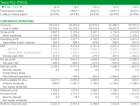 financial information tesco report See tesco banks key financial data for the full year to april 2014.