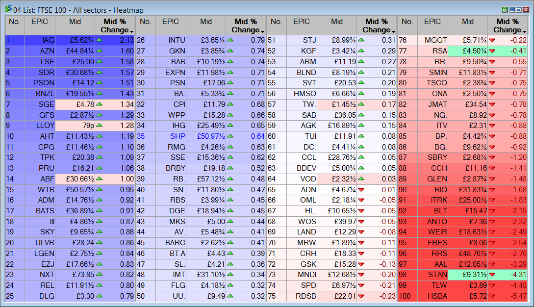 ShareScope: intraday heatmap